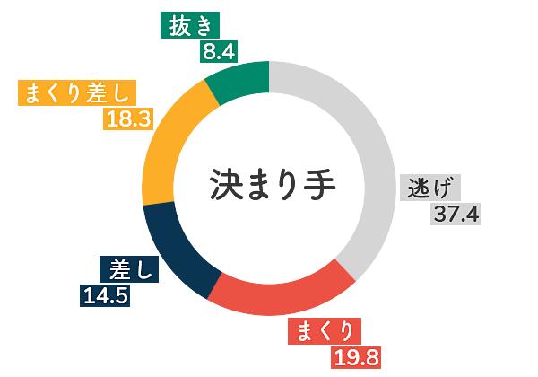住之江競艇場-向かい風データグラフ