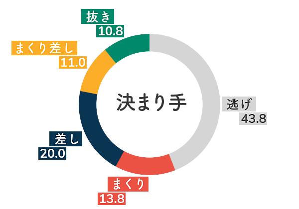 住之江競艇場-追い風データグラフ