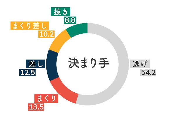 住之江競艇場の無風データグラフ
