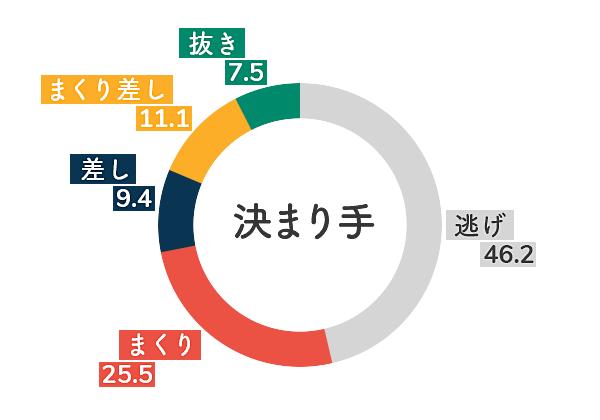 ボートレース多摩川競艇場-左横風データグラフ