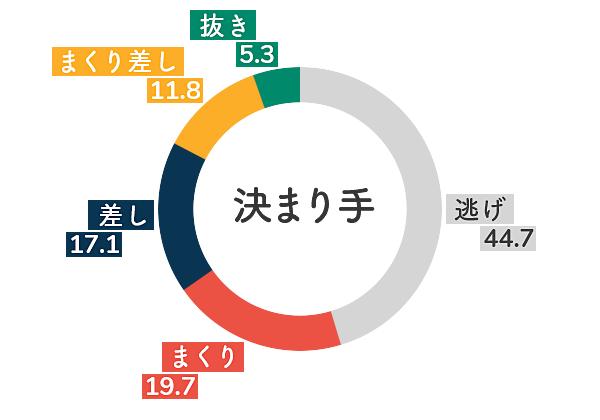 ボートレース多摩川競艇場-右横風データグラフ