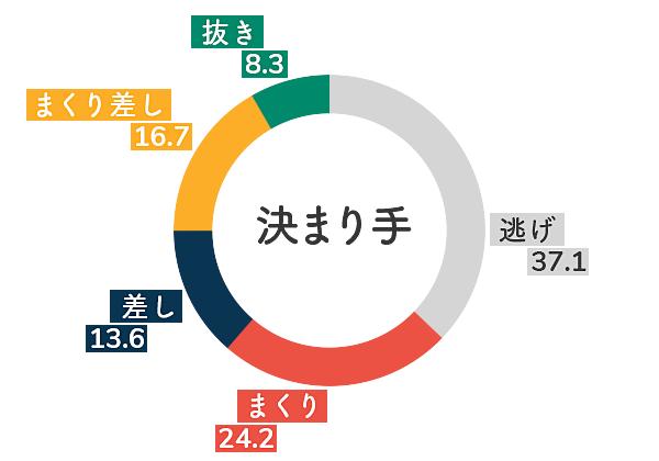 ボートレース多摩川競艇場-向かい風データグラフ