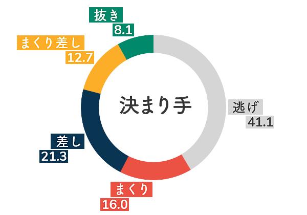 ボートレース多摩川競艇場-追い風データグラフ