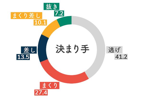 戸田競艇場-左横風データグラフ