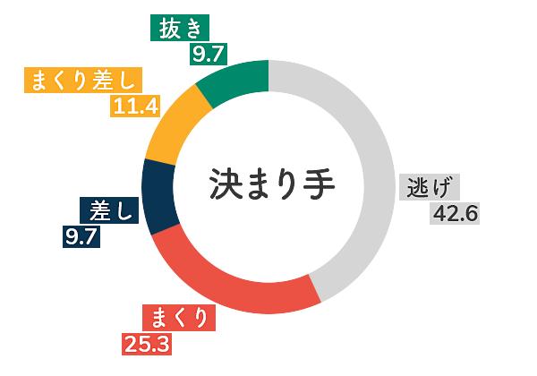 戸田競艇場-右横風データグラフ