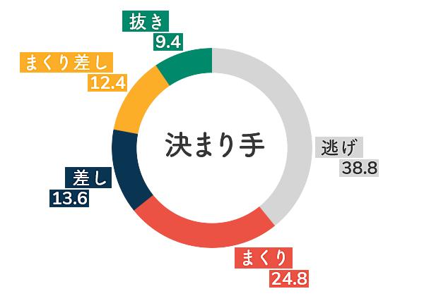 戸田競艇場-向かい風データグラフ