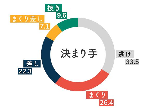戸田競艇場-追い風データグラフ