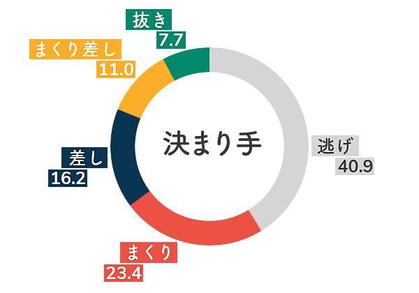 戸田競艇場-無風データグラフ