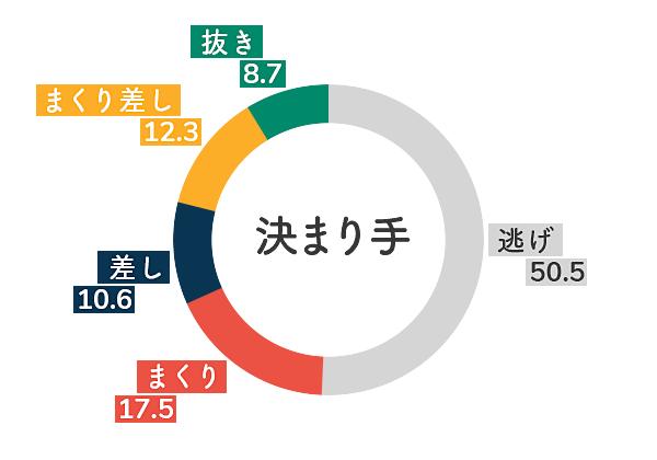 ボートレース徳山競艇場-左横風データグラフ