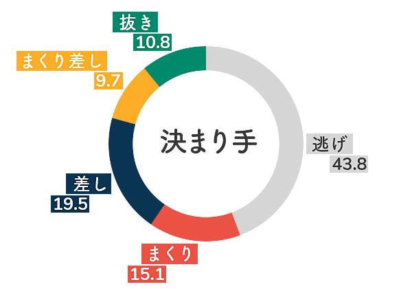 ボートレース徳山競艇場-右横風データグラフ
