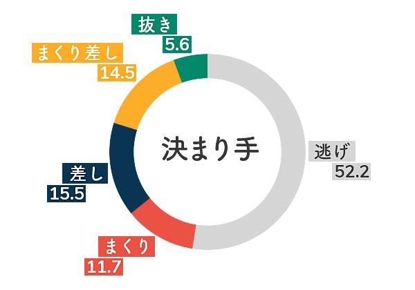 ボートレース徳山競艇場-向かい風データグラフ