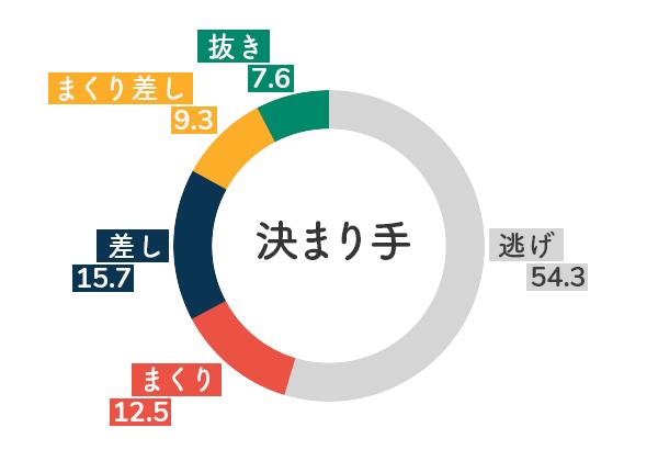 ボートレース徳山競艇場-追い風データグラフ