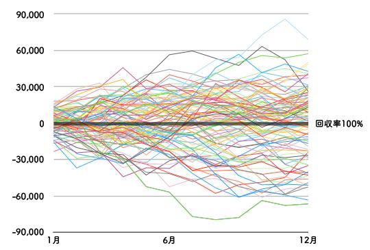 回収率100%収支グラフ