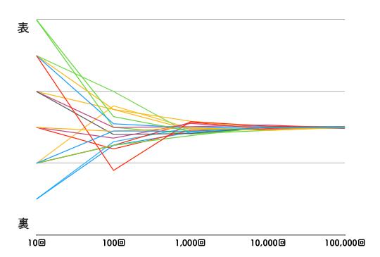 確率の収束(コイン)シミュレーション