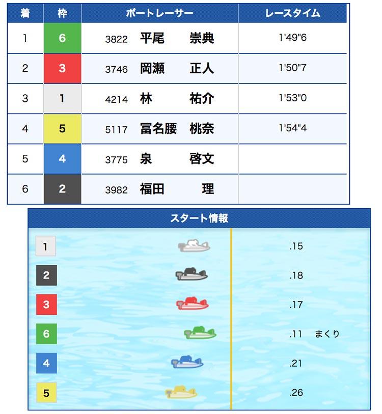 競艇(ボートレース)の複勝高配当解説(2020)-結果