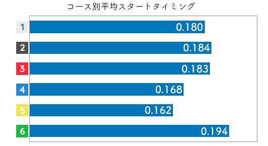 選手データ(2020年)-渡辺千草3