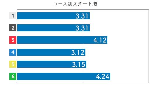 選手データ(2020年)-渡辺千草4