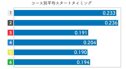 競艇選手データ(2020年)-宮本紀美2