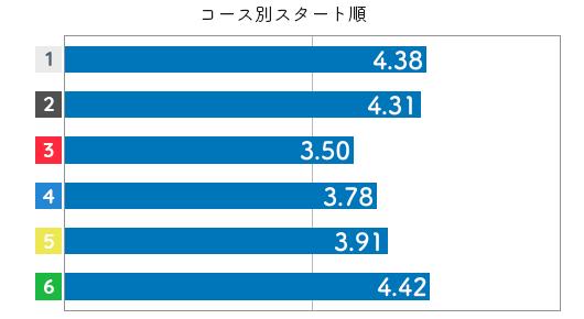 競艇選手データ(2020年)-宮本紀美3