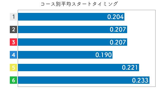 競艇選手データ(2020年)-久保田美紀2