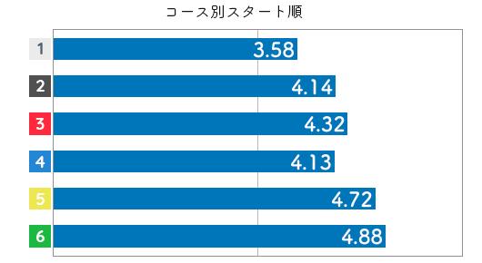 競艇選手データ(2020年)-久保田美紀3
