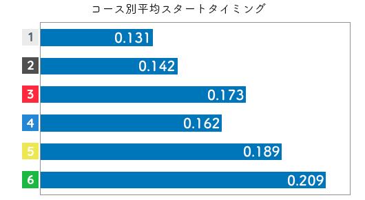 競艇選手データ(2020年)-日高逸子2