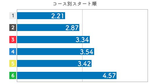 競艇選手データ(2020年)-日高逸子3