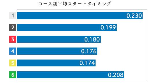 競艇選手データ(2020年)-田村美和2