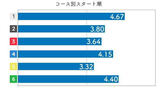 競艇選手データ(2020年)-田村美和3