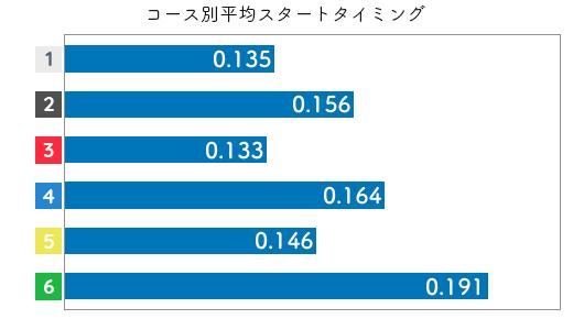 選手データ(2020年)-山川美由紀3