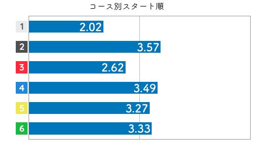 選手データ(2020年)-山川美由紀4