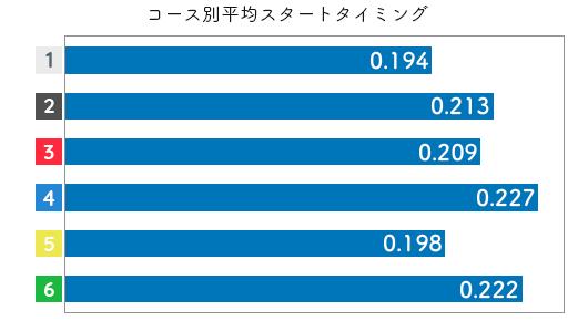 競艇選手データ(2020年)-柳澤千春2