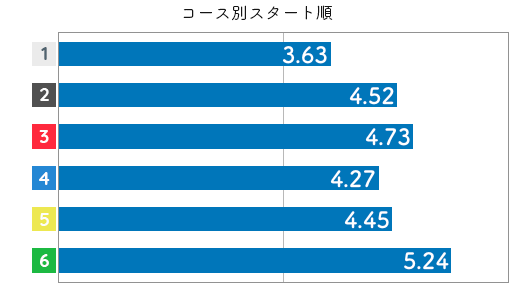 競艇選手データ(2020年)-柳澤千春3