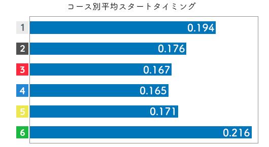 競艇選手データ(2020年)-垣内清美2