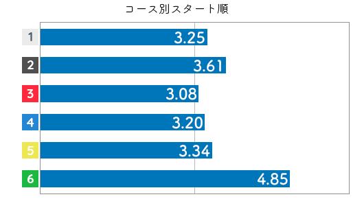 競艇選手データ(2020年)-垣内清美3