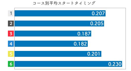 競艇選手データ(2020年)-高橋淳美2