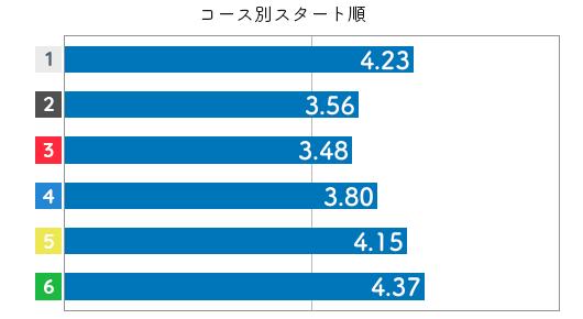 競艇選手データ(2020年)-高橋淳美3