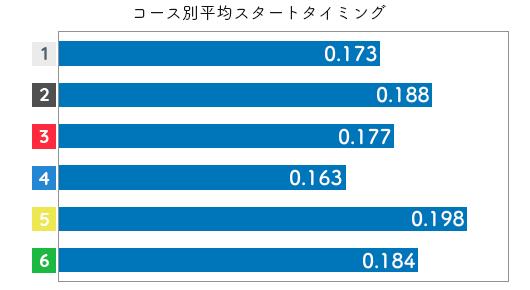 選手データ(2020年)-谷川里江3