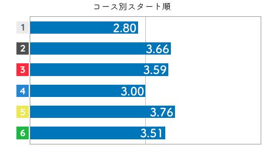選手データ(2020年)-谷川里江4
