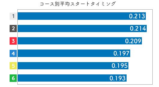 選手データ(2020年)-角ひとみ2