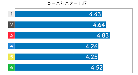 選手データ(2020年)-角ひとみ3