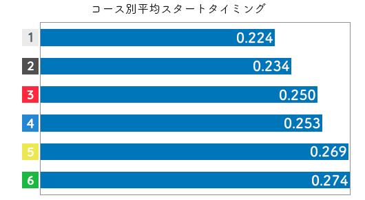 競艇選手データ(2020年)-橋谷田佳織2