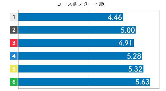 競艇選手データ(2020年)-橋谷田佳織3
