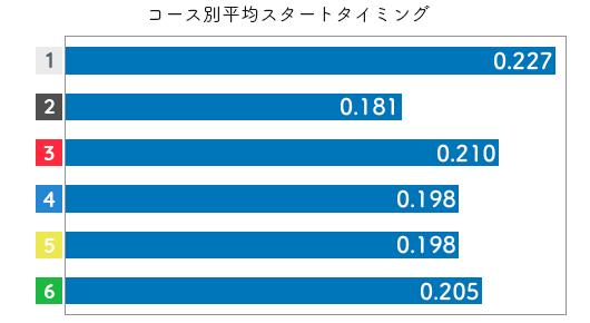 競艇選手データ(2020年)-福島陽子2