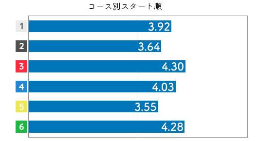 競艇選手データ(2020年)-福島陽子3