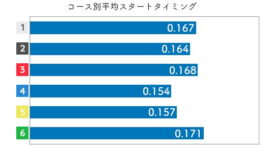 競艇選手データ(2020年)-寺田千恵2