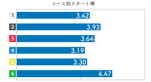 競艇選手データ(2020年)-寺田千恵3
