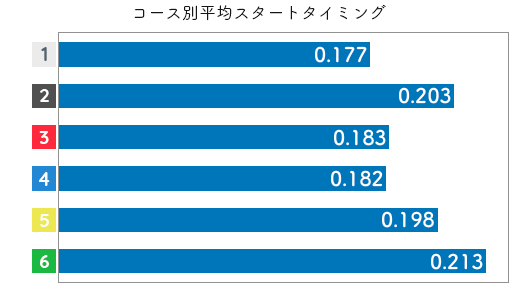 競艇選手データ(2020年)-松瀬弘美2