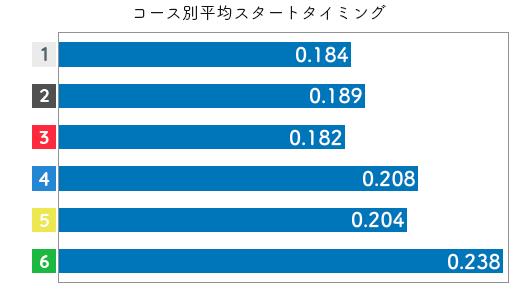 競艇選手データ(2020年)-渋田治代2