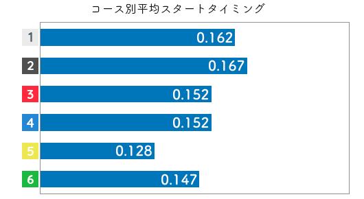 競艇選手データ(2020年)-道上千夏2